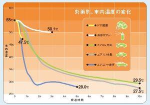 JAF 車内温度変化